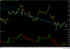 Showing Trend Rider Making Down Trend Trades