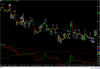 Trader Triggered Automated MTF Trend Trading Strategy