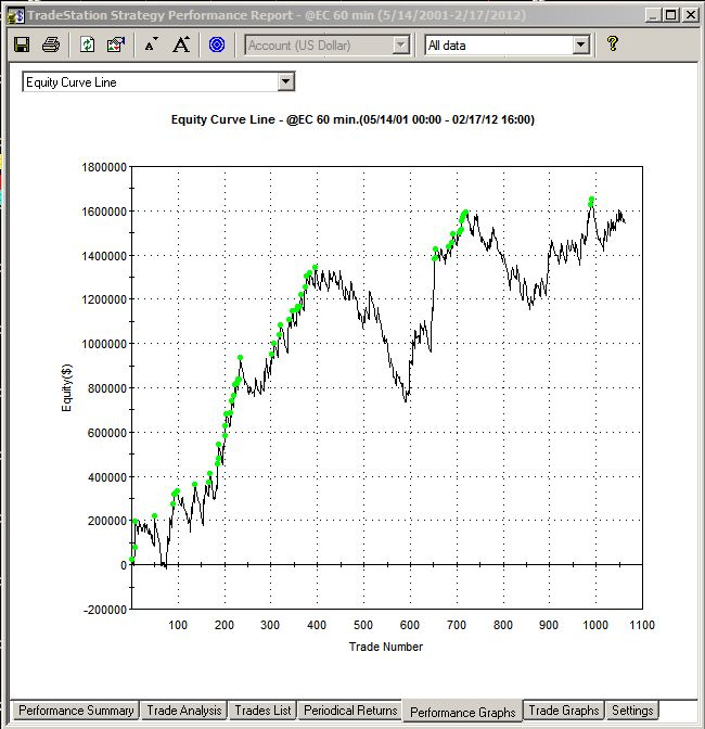 Butterfly fixed income trading strategies
